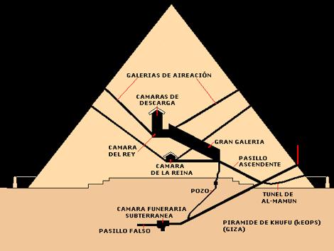 Resultado de imagen de piramide keops interior